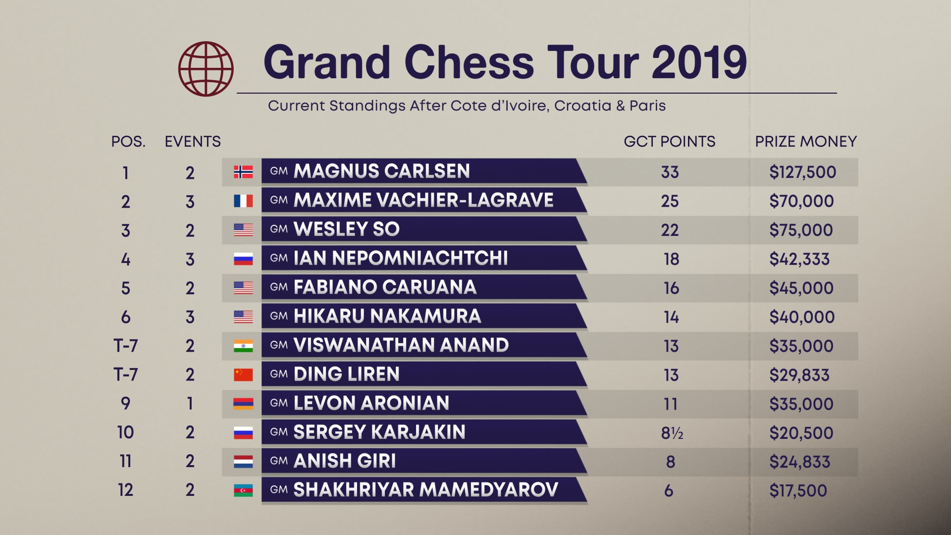 GCT-STANDINGS-AFTER-PARIS